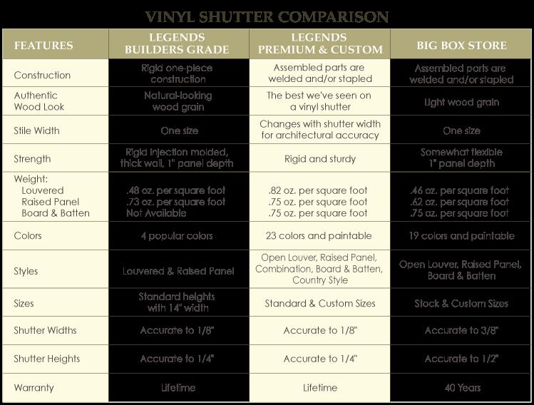 Vinyl Shutter Comparison